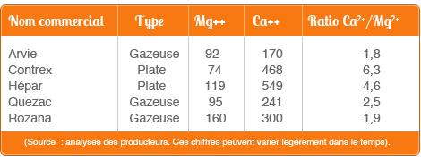 Apport en magnésium dans les boutilles d'eau (Arvie, Contrex, Hépar, Rozana, Quezac)