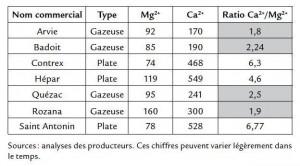 Chlorure de magnésium dans les eaux minérales